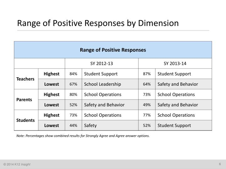 Range of Positive Responses by Dimension