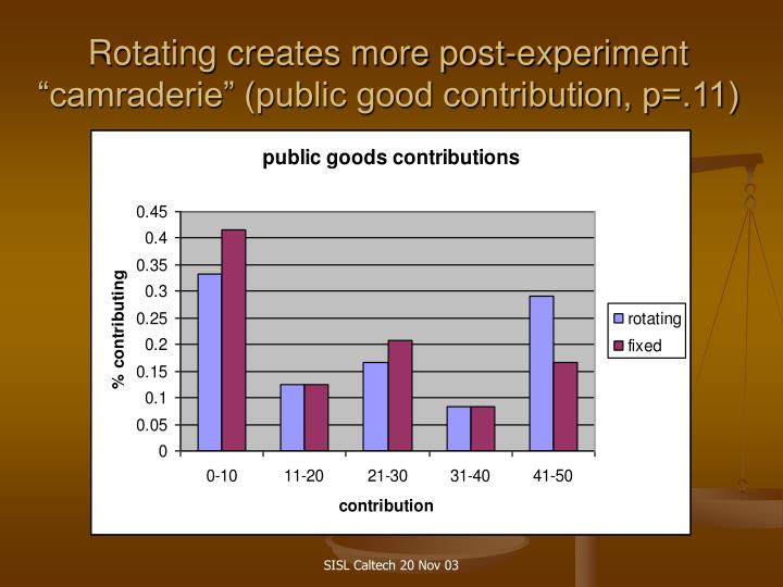 "Rotating creates more post-experiment ""camraderie"" (public good contribution, p=.11)"