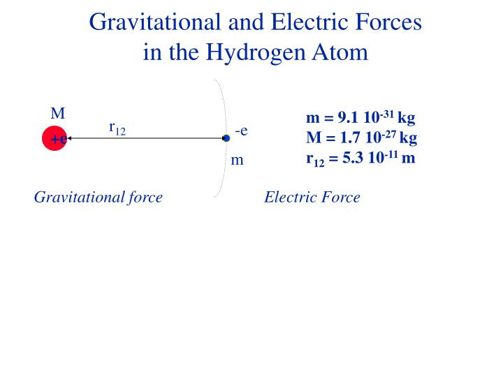 Gravitational and Electric Forces