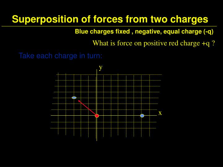 Superposition of forces from two charges