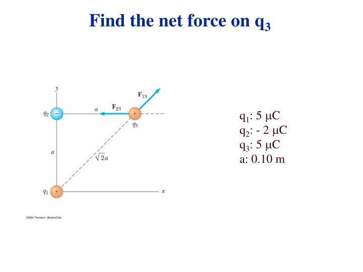Find the net force on q