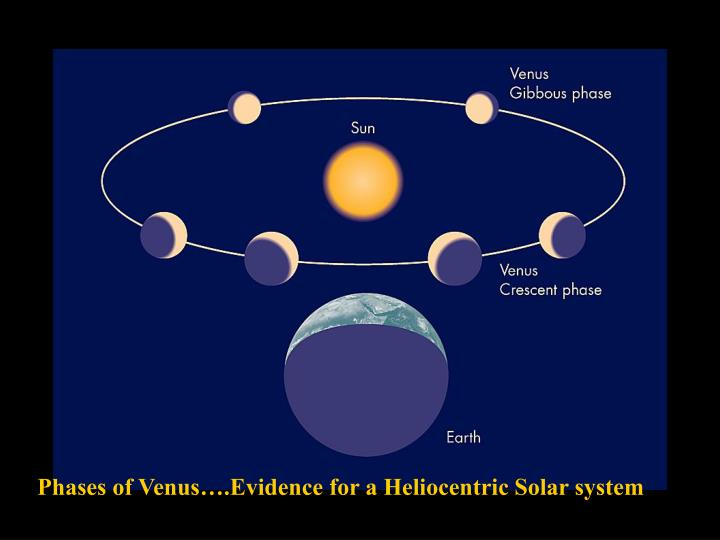 Phases of Venus….Evidence for a Heliocentric Solar system