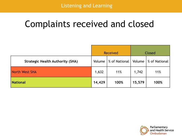 Complaints received and closed