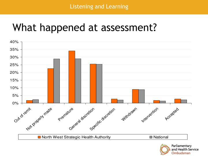 What happened at assessment?