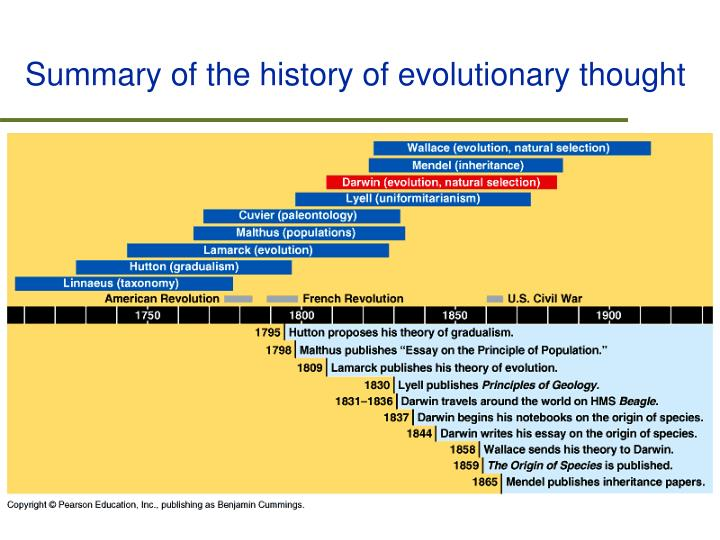 Summary of the history of evolutionary thought