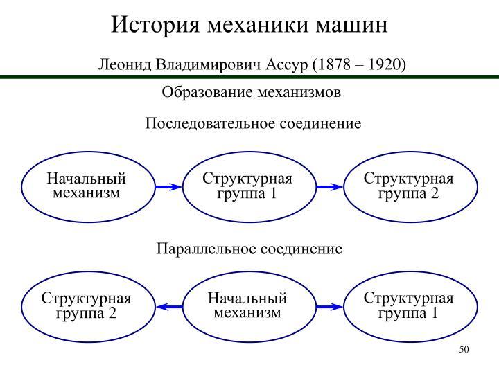 Структурная группа 1
