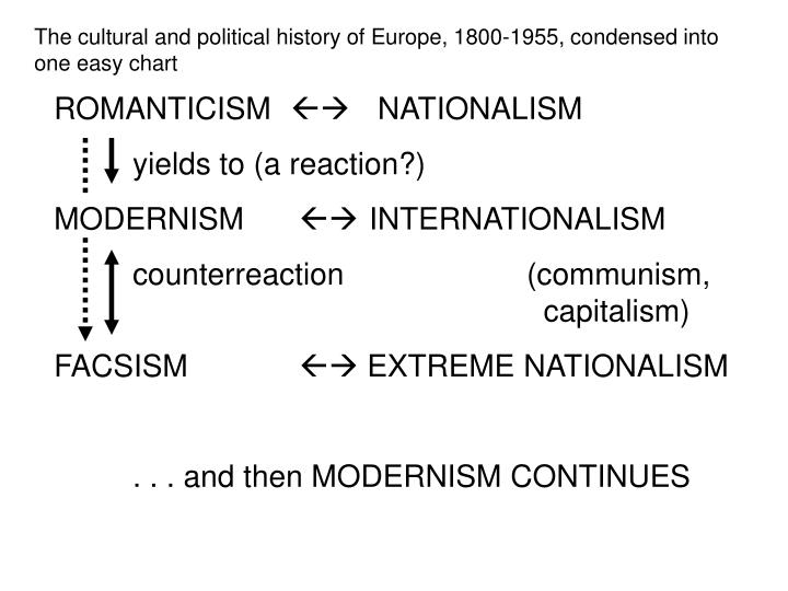 The cultural and political history of europe 1800 1955 condensed into one easy chart