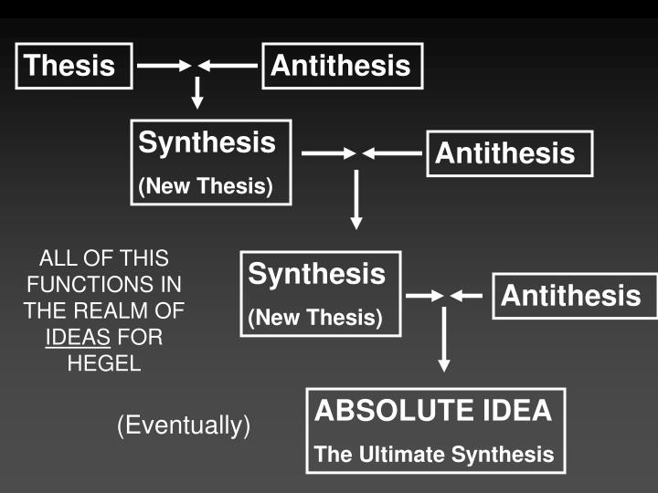 thesis antithesis sythesis In the dialectical process, the thesis must always attract an antithesis, and this tension must always result in a synthesis, which in turn becomes a new thesis this new thesis is always more advanced than the last thesis, because dialectics perceives the developmental process as an upward spiral.
