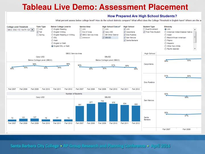 Tableau Live Demo: Assessment Placement