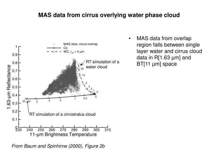 MAS data from cirrus overlying water phase cloud
