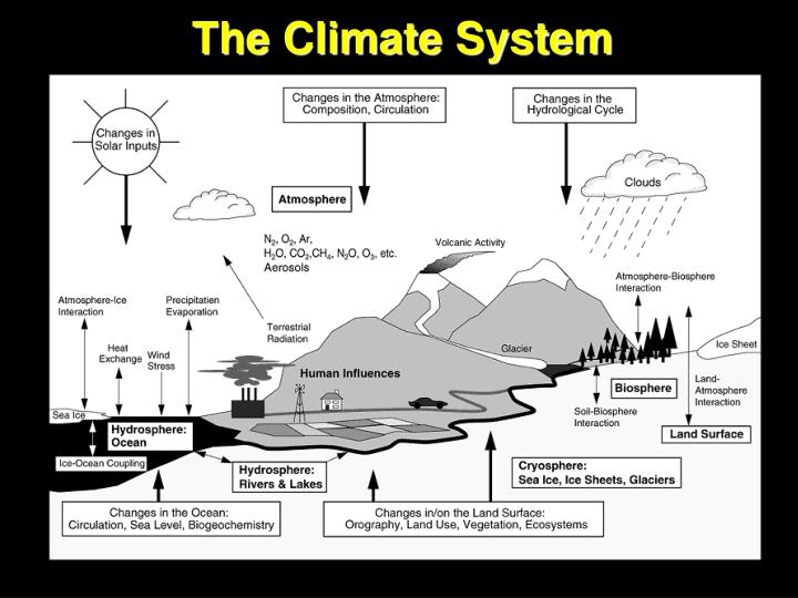 the climate for change summary Summary climate change and human health figure es2: climate change and health view conceptual diagram illustrating the exposure pathways by which climate change affects human health here, the center boxes list some selected examples of the kinds of changes in climate drivers, exposure, and health outcomes explored in this report exposure.