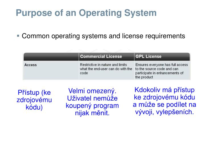 explain the purpose of an operating An operating system (os) is system software that manages computer hardware and software resources and provides common services for for hardware functions such as input and output and memory allocation, the operating system acts as an intermediary between programs and the.