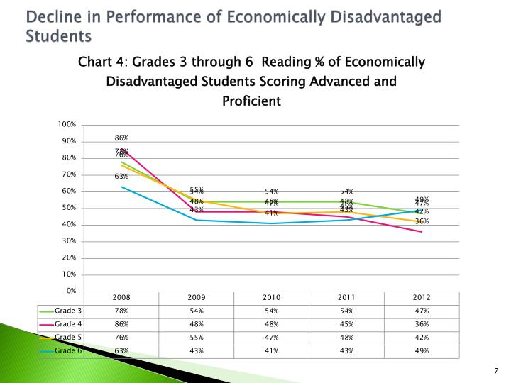 Decline in Performance of Economically Disadvantaged Students