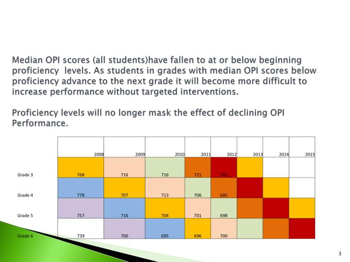 Median OPI scores (all students)have fallen to at or below beginning proficiency  levels. As student...