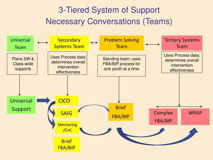 3-Tiered System of Support