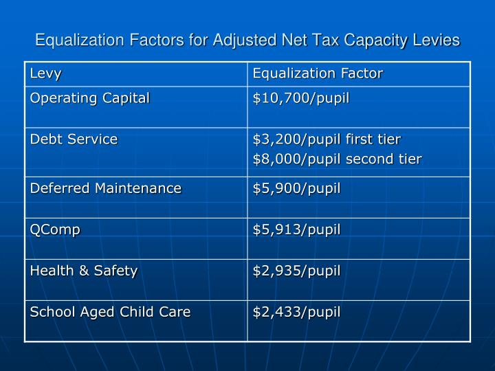 Equalization Factors for Adjusted Net Tax Capacity Levies