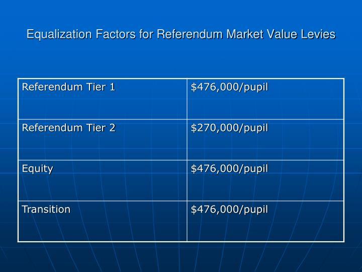 Equalization Factors for Referendum Market Value Levies