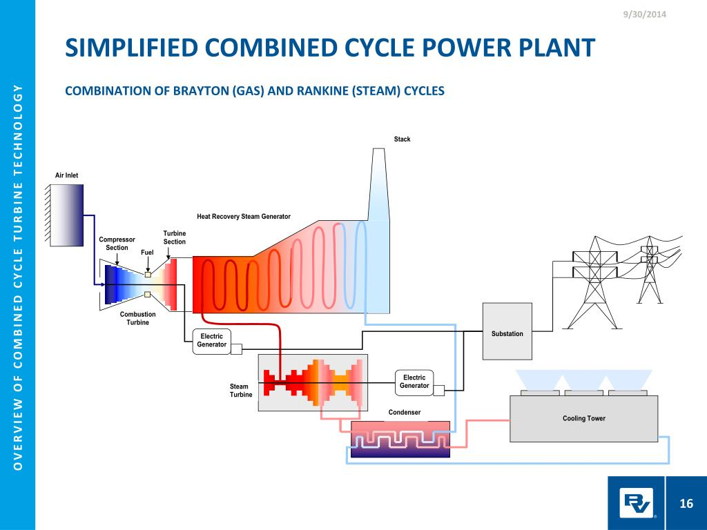 simplified combined cycle power plantcombination of brayton (gas) and  rankine