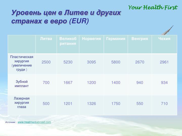 Уровень цен в Литве и других странах