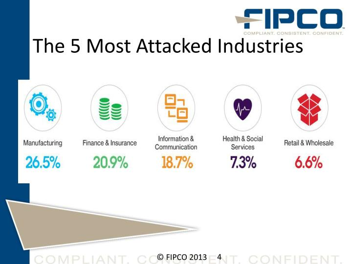 The 5 Most Attacked Industries