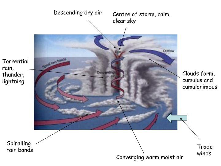 Descending dry air