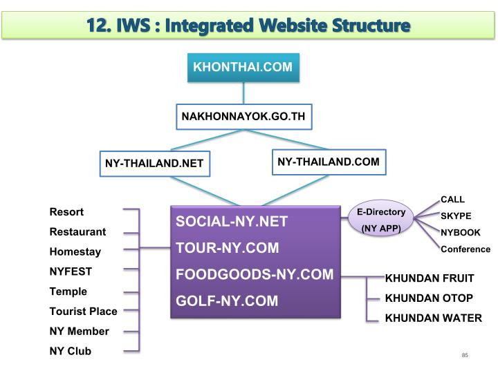 12. IWS : Integrated Website Structure