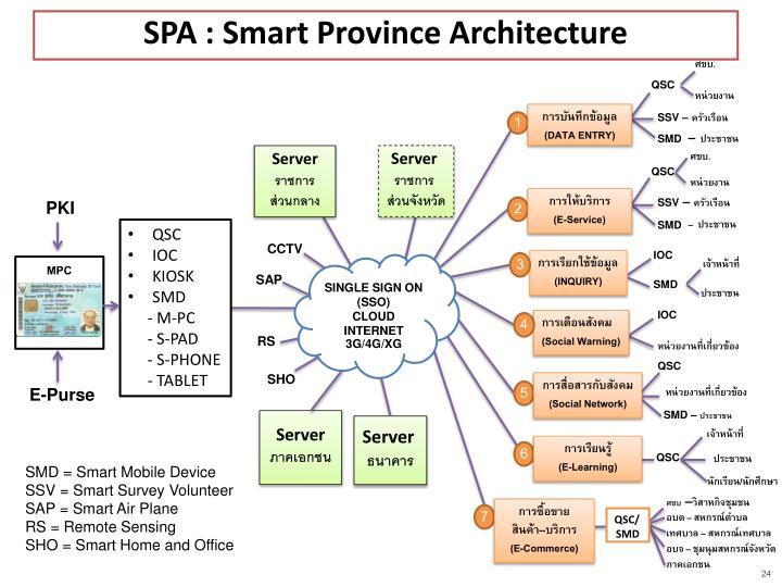 SPA : Smart Province Architecture