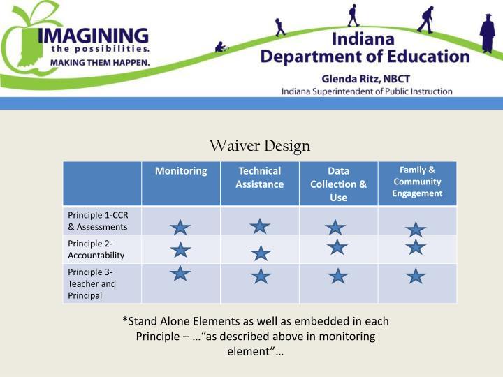 Waiver Design