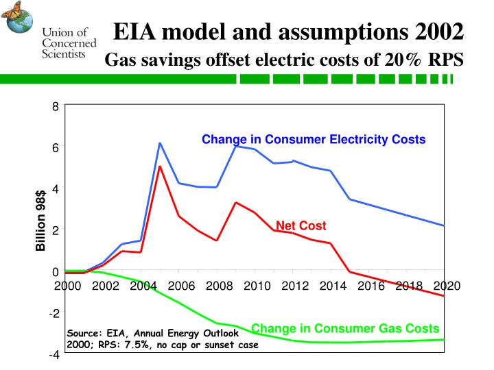 Eia model and assumptions 2002 gas savings offset electric costs of 20 rps
