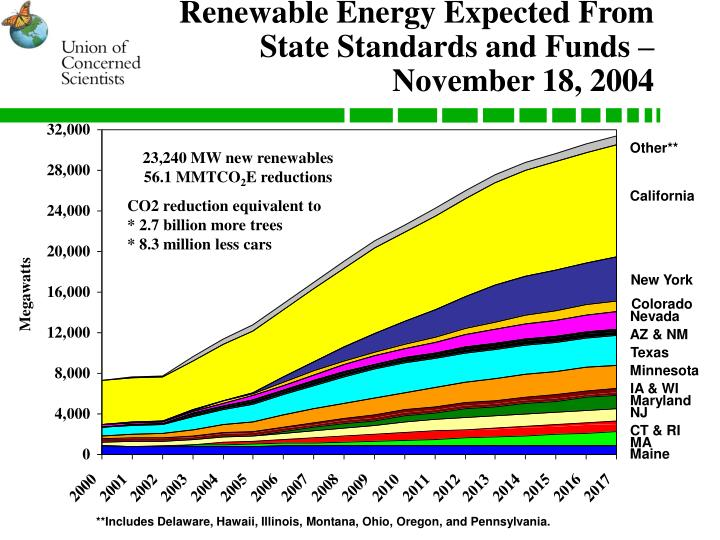 Renewable Energy Expected From
