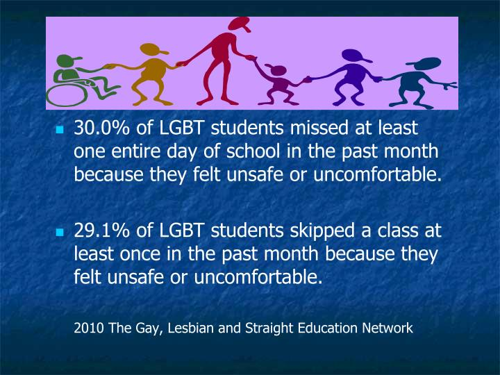 30.0% of LGBT students missed at least one entire day of school in the past month because they felt unsafe or uncomfortable.