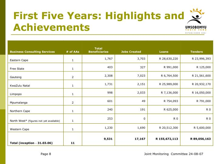 First Five Years: Highlights and Achievements