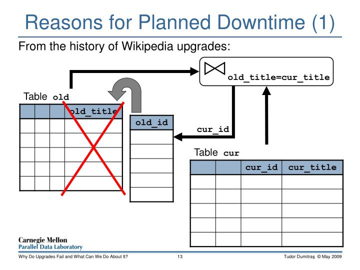 Reasons for Planned Downtime (1)