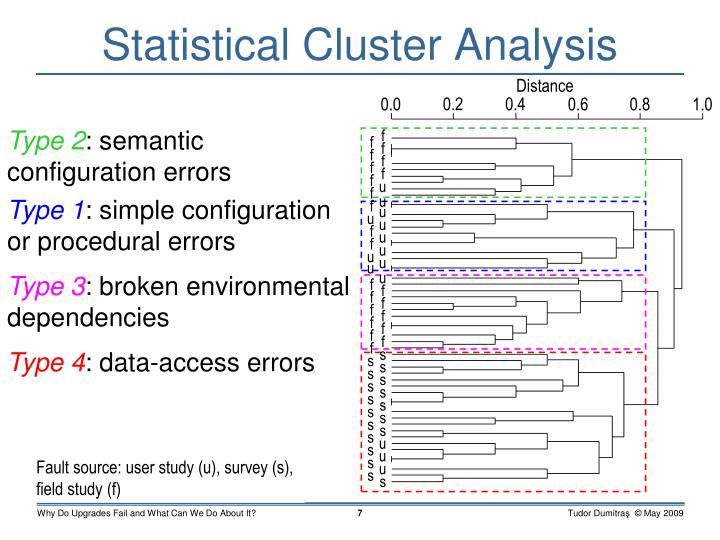 Statistical Cluster Analysis