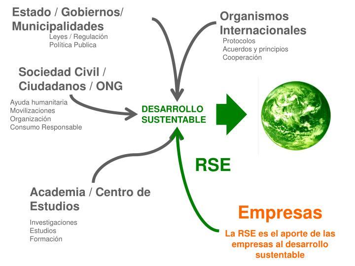 Estado / Gobiernos/ Municipalidades