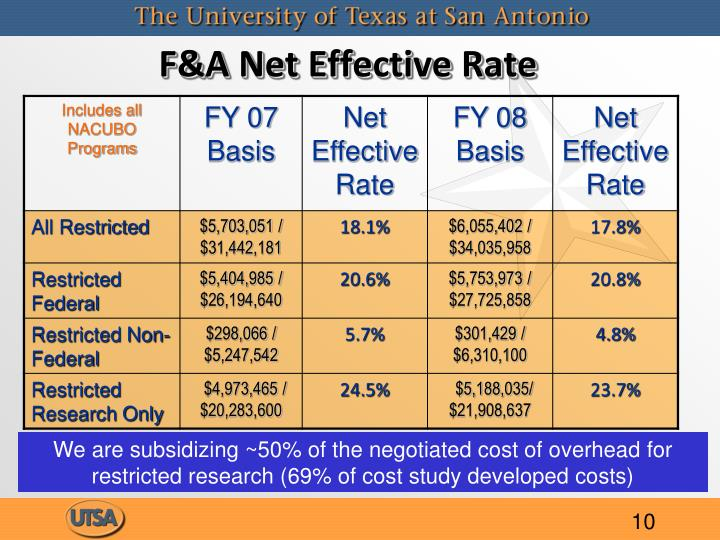 F&A Net Effective Rate