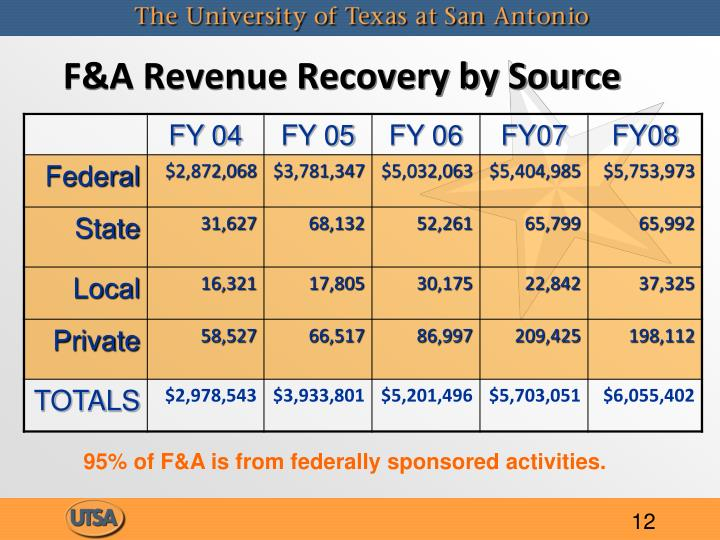 F&A Revenue Recovery by Source