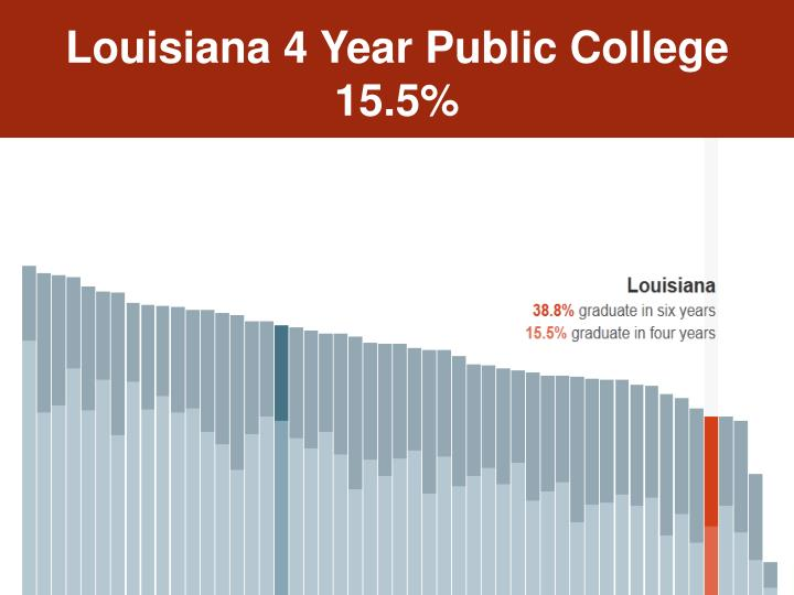 Louisiana 4 Year Public College