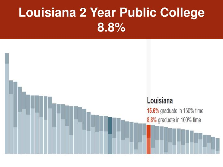 Louisiana 2 Year Public College