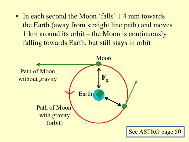 In each second the Moon 'falls' 1.4 mm towards the Earth (away from straight line path) and moves 1 km around its orbit – the Moon is continuously falling towards Earth, but still stays in orbit