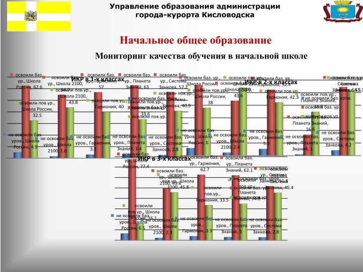 Управление образования администрации