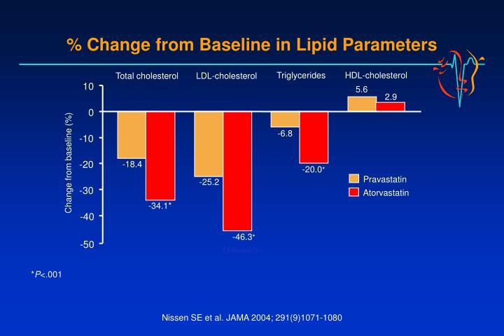 % Change from Baseline in Lipid Parameters