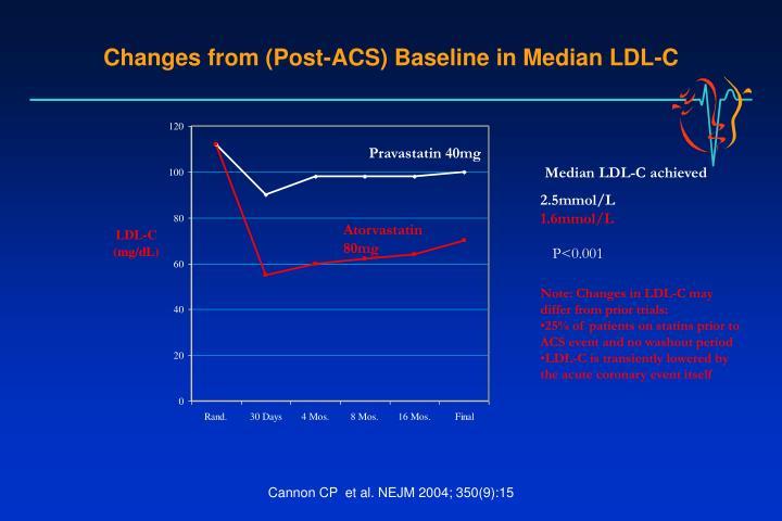 Median LDL-C achieved