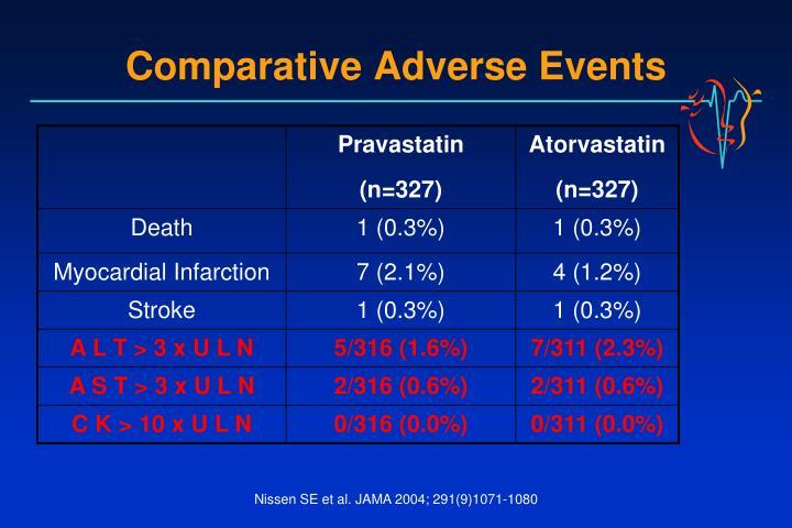Comparative Adverse Events