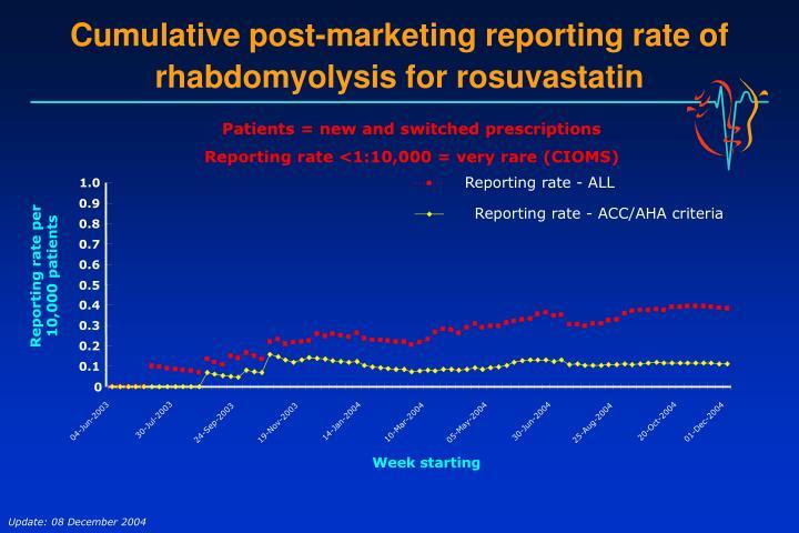 Cumulative post-marketing reporting rate of rhabdomyolysis for rosuvastatin