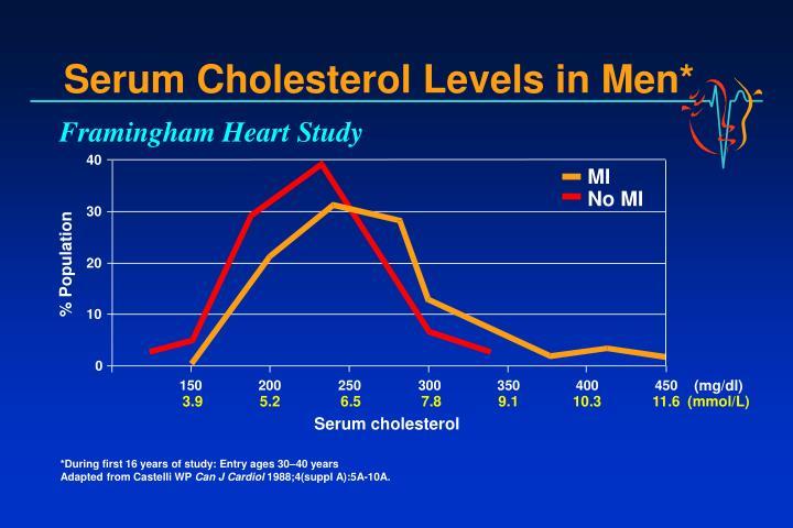 Serum Cholesterol Levels in Men*