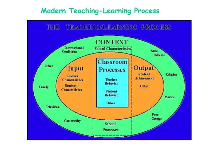 Modern Approach To Classroom Management ~ Ppt a holistic approach to teaching learning process in