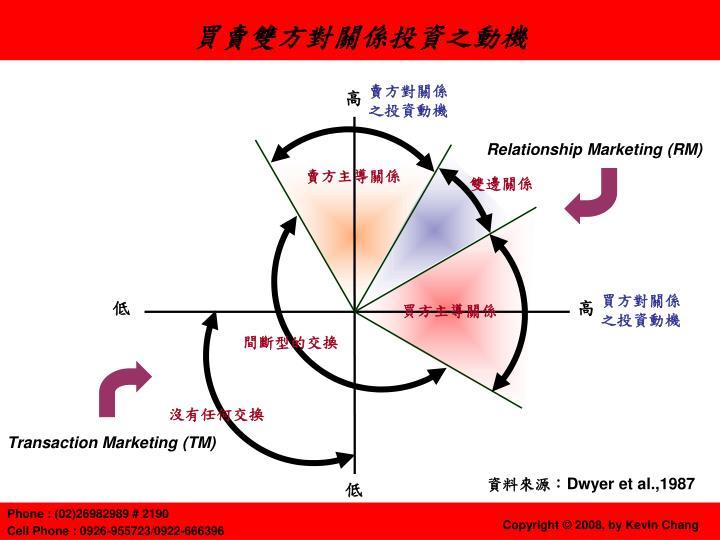 買賣雙方對關係投資之動機