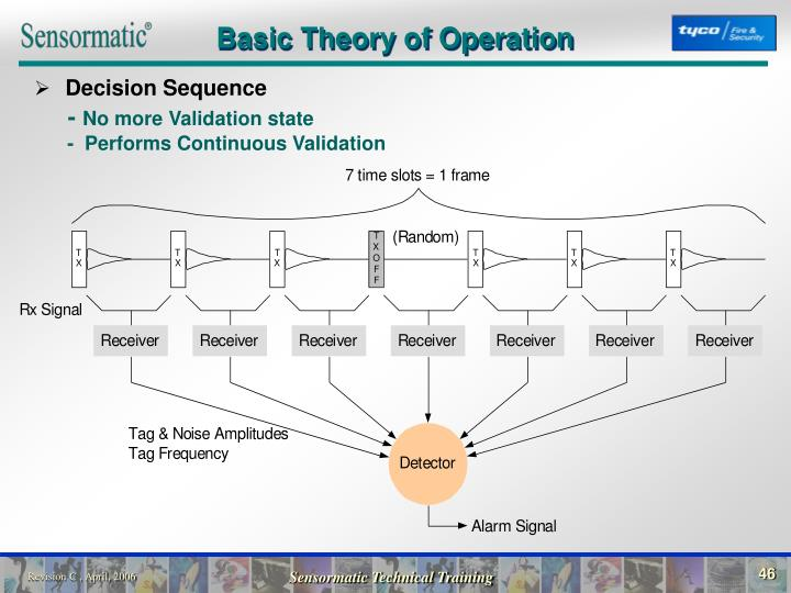 Basic Theory of Operation