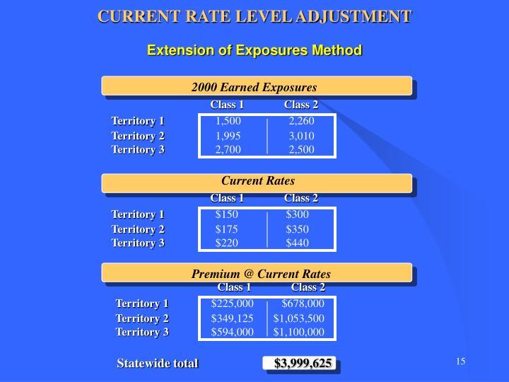 CURRENT RATE LEVEL ADJUSTMENT
